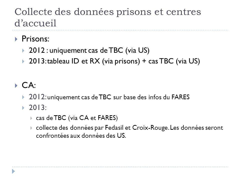 Collecte des données prisons et centres d'accueil