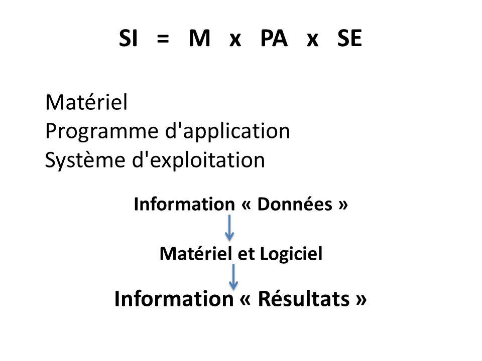 Information « Données » Information « Résultats »