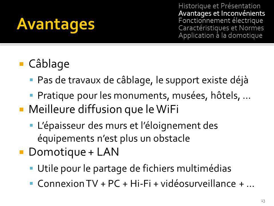 Avantages Câblage Meilleure diffusion que le WiFi Domotique + LAN
