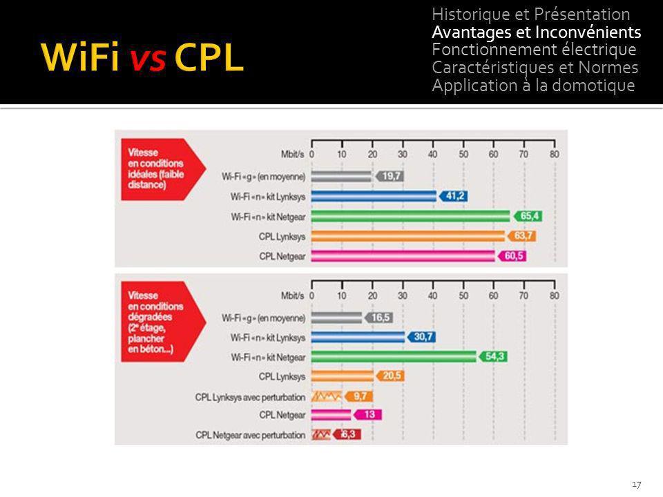 WiFi vs CPL Historique et Présentation Avantages et Inconvénients