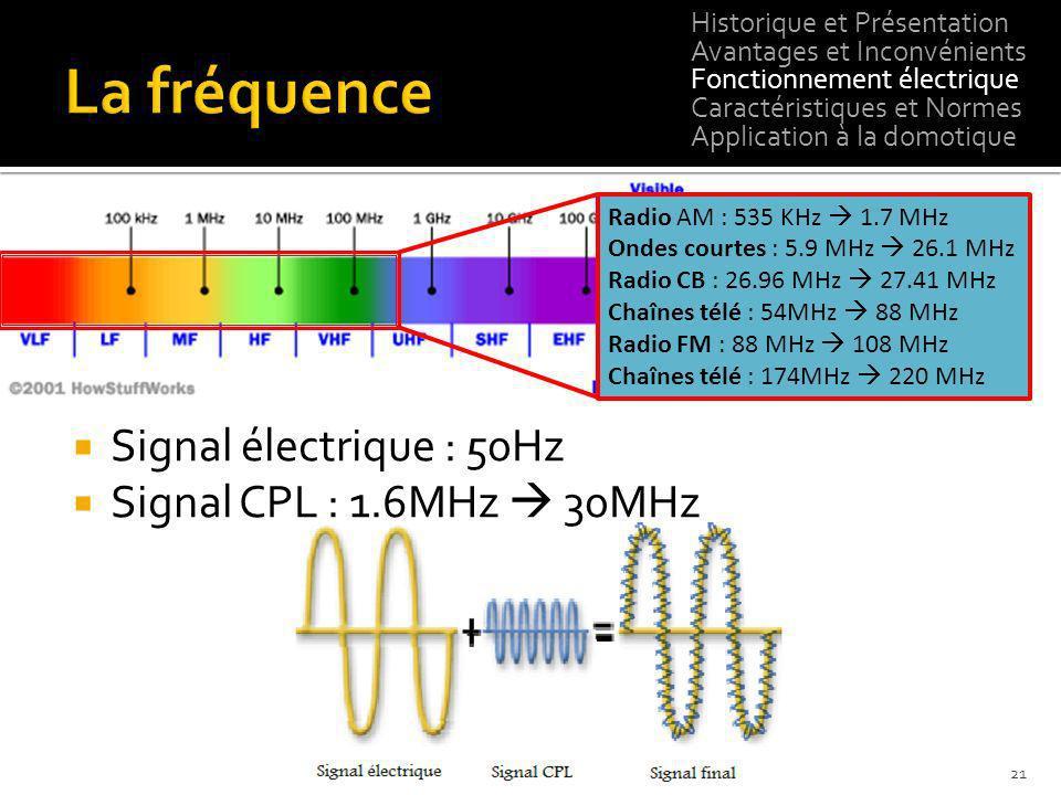 La fréquence Signal électrique : 50Hz Signal CPL : 1.6MHz  30MHz