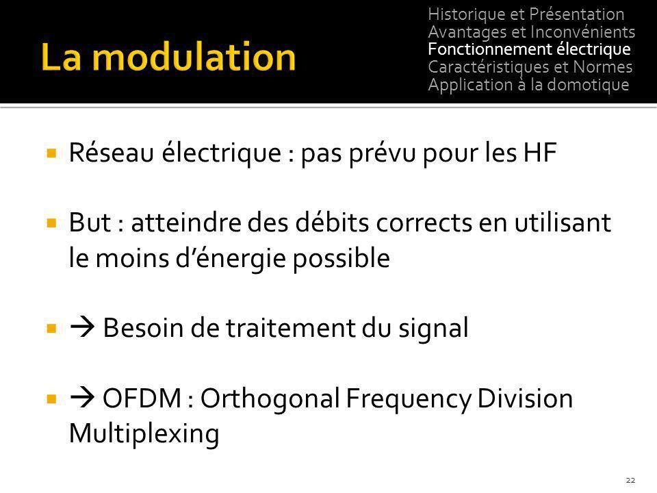 La modulation Réseau électrique : pas prévu pour les HF