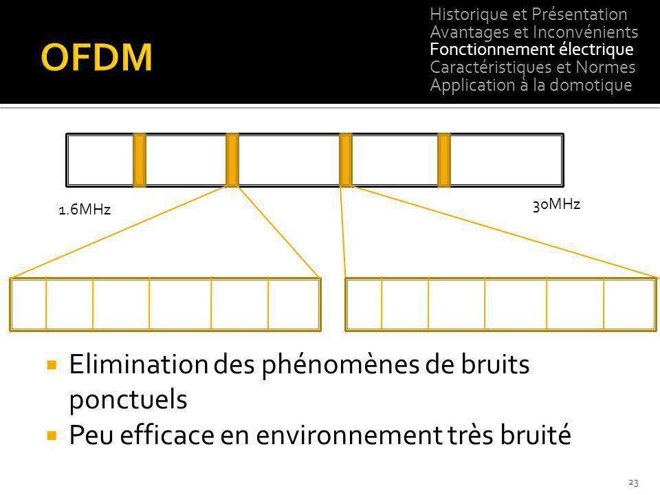 OFDM Elimination des phénomènes de bruits ponctuels