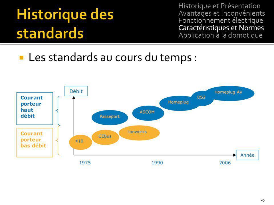 Historique des standards