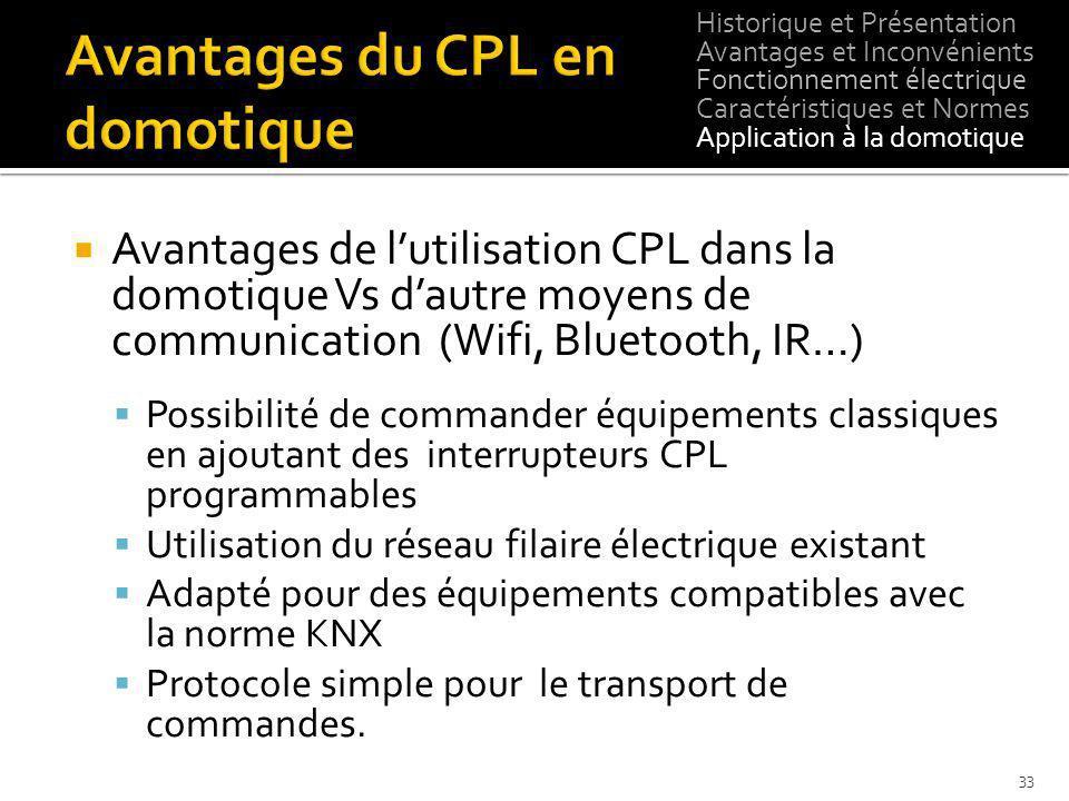 Avantages du CPL en domotique