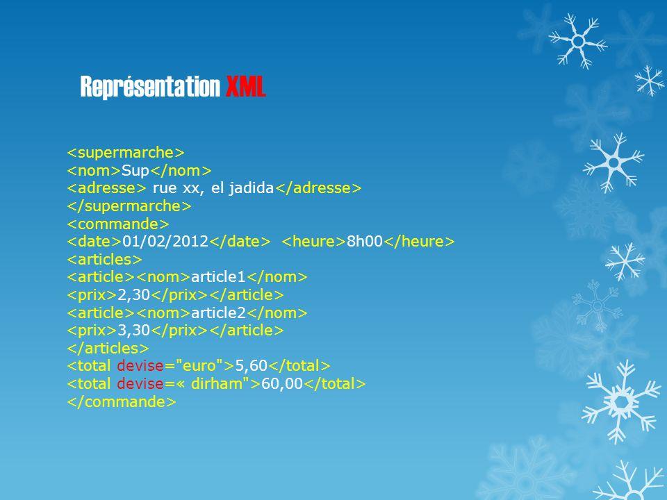 Représentation XML <supermarche> <nom>Sup</nom>