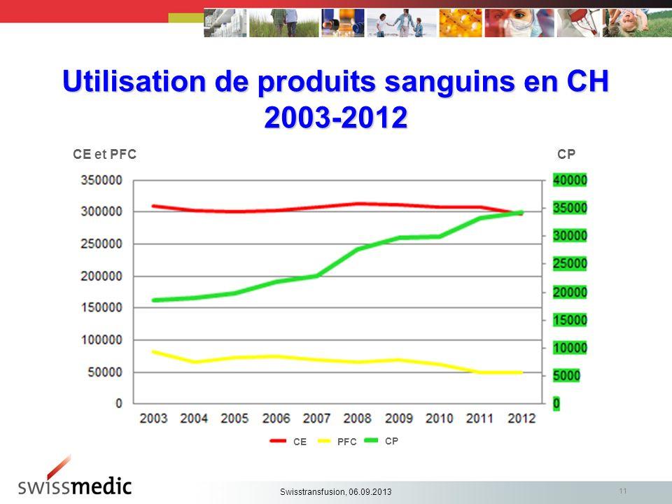 Utilisation de produits sanguins en CH 2003-2012