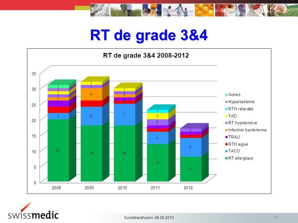 RT de grade 3&4 Alle Meldungen Swisstransfusion, 06.09.2013