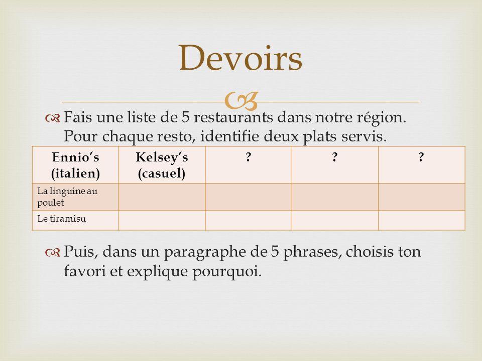 Devoirs Fais une liste de 5 restaurants dans notre région. Pour chaque resto, identifie deux plats servis.