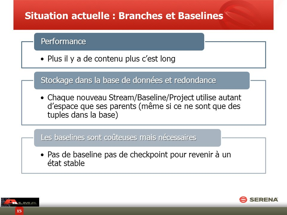Situation actuelle : Branches et Baselines