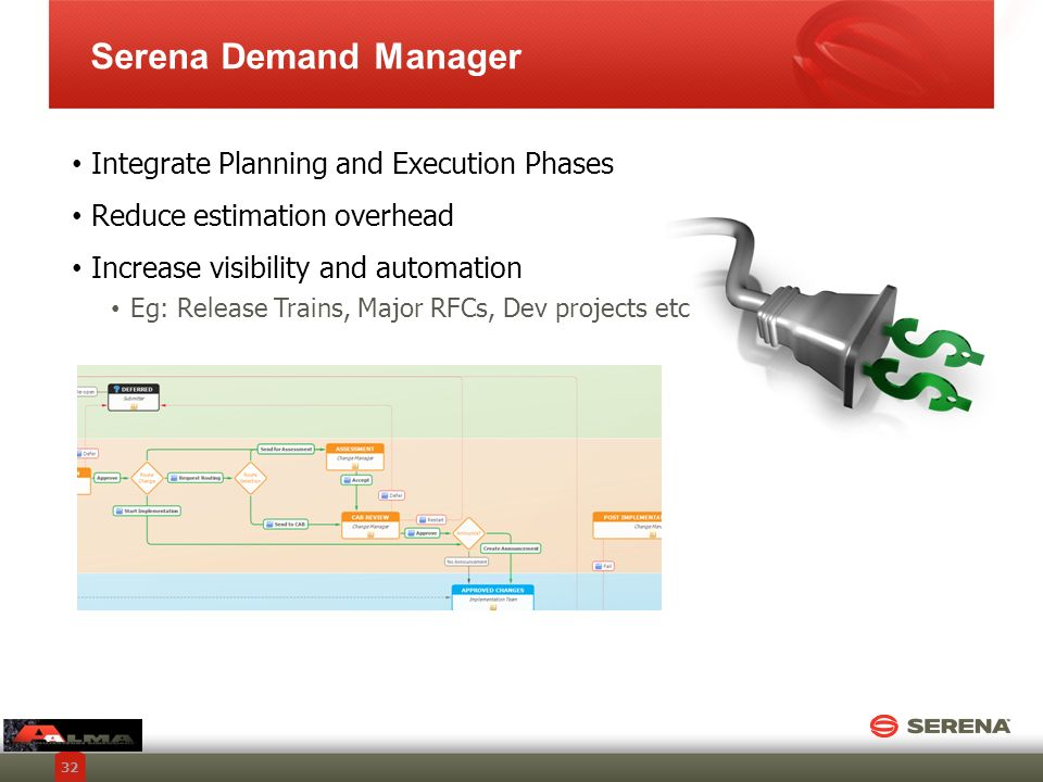 Serena Demand Manager Integrate Planning and Execution Phases