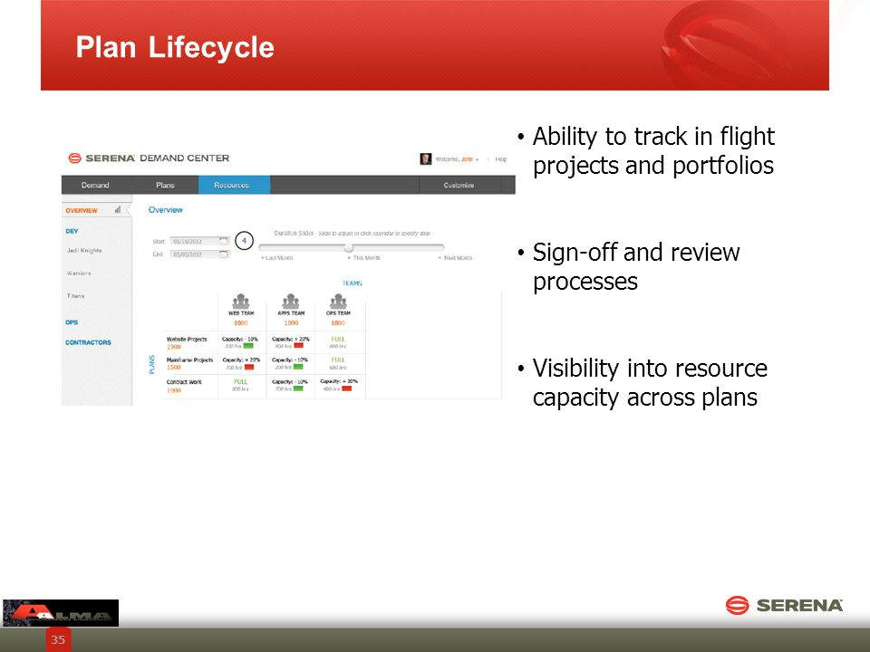 Plan Lifecycle Ability to track in flight projects and portfolios