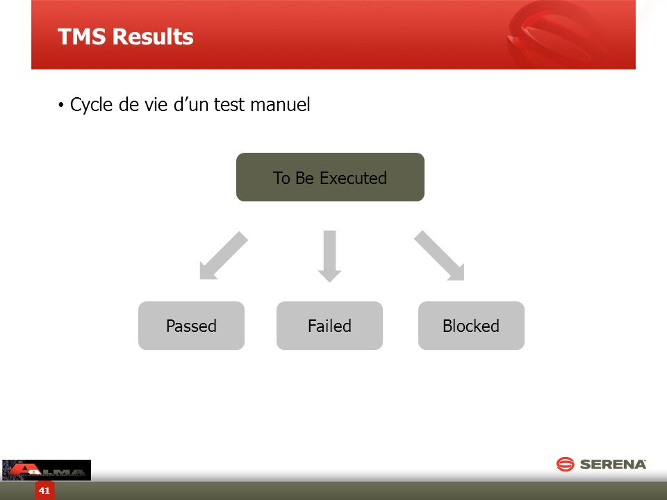 TMS Results Cycle de vie d'un test manuel To Be Executed Passed Failed