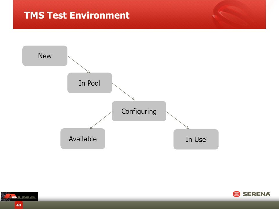 TMS Test Environment New In Pool Configuring Available In Use