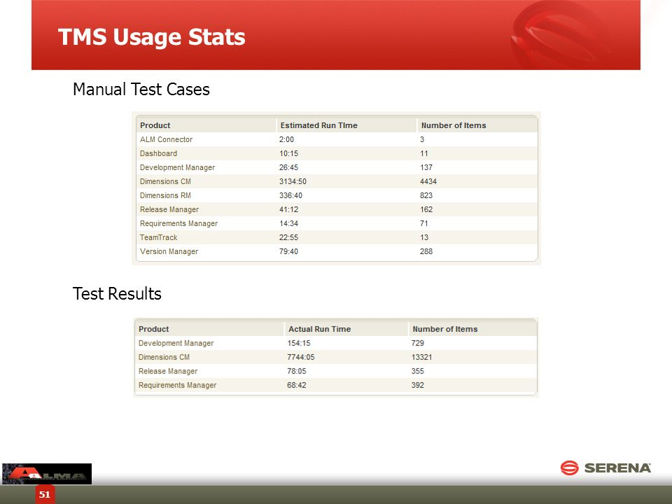 TMS Usage Stats Manual Test Cases Test Results