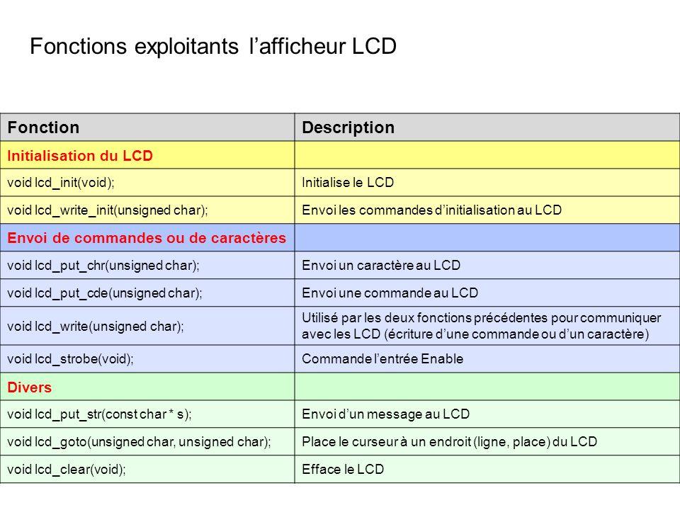 Fonctions exploitants l'afficheur LCD
