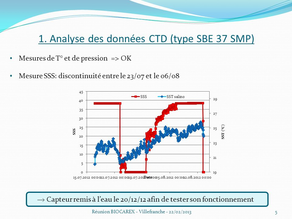 1. Analyse des données CTD (type SBE 37 SMP)