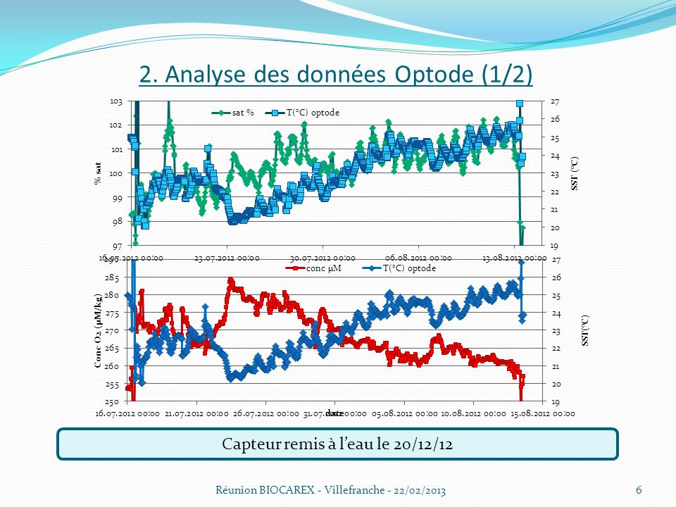 2. Analyse des données Optode (1/2)