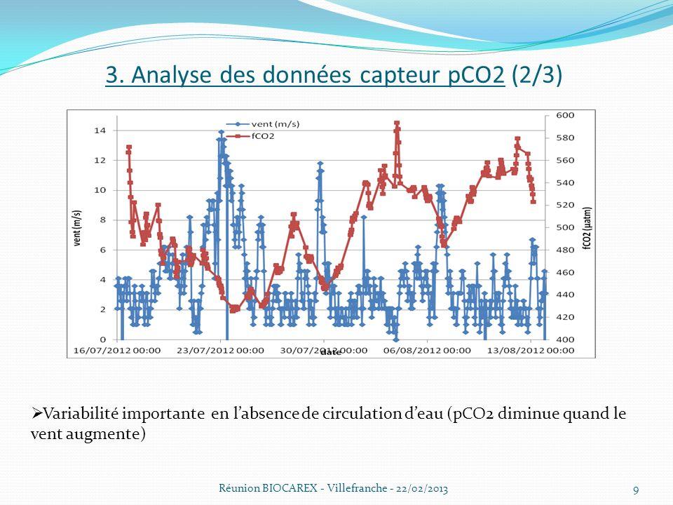 3. Analyse des données capteur pCO2 (2/3)