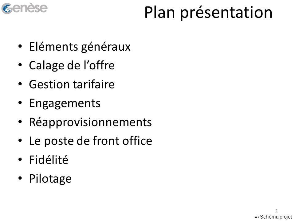 Plan présentation Eléments généraux Calage de l'offre