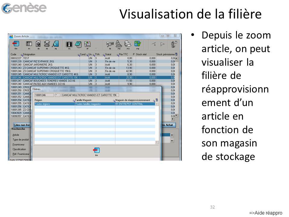 Visualisation de la filière