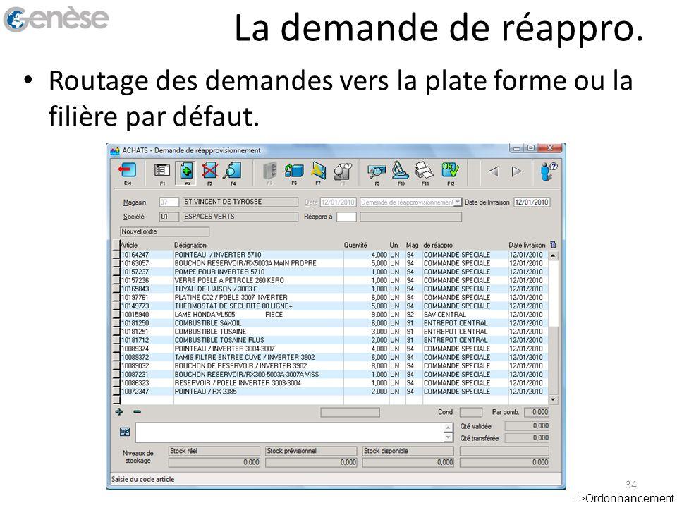 La demande de réappro. Routage des demandes vers la plate forme ou la filière par défaut.