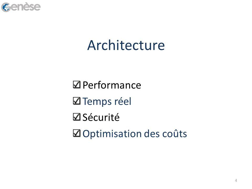 Architecture Performance Temps réel Sécurité Optimisation des coûts