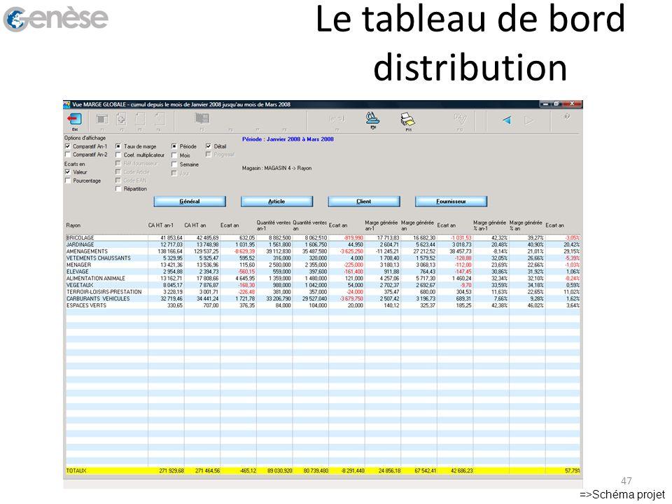 Le tableau de bord distribution