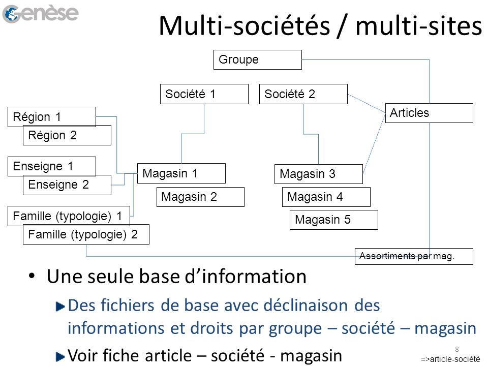 Multi-sociétés / multi-sites