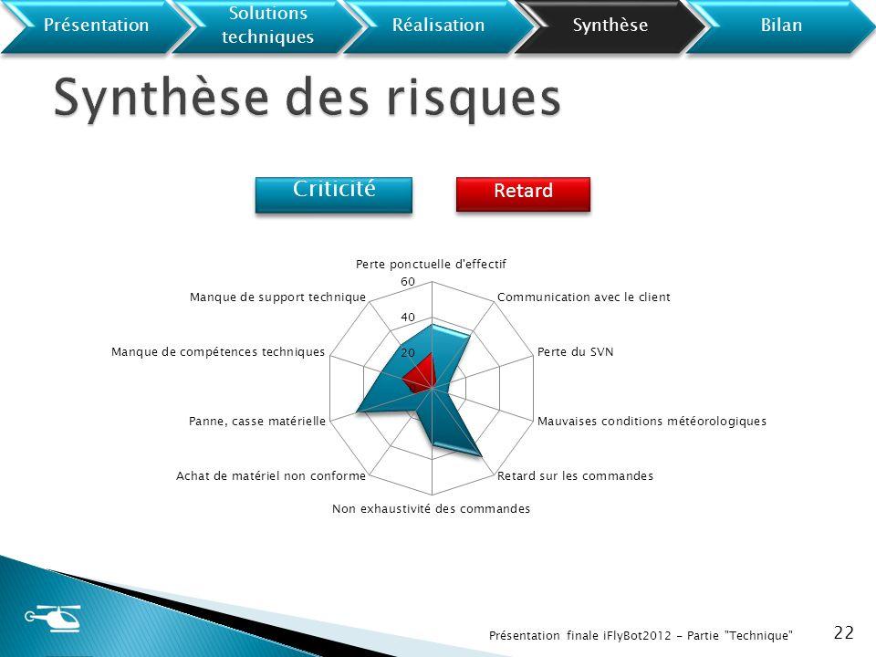 Synthèse des risques Présentation Solutions techniques Réalisation