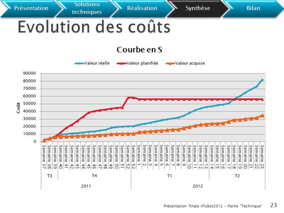 Evolution des coûts Olivier Contraintes de tests (modéliste)