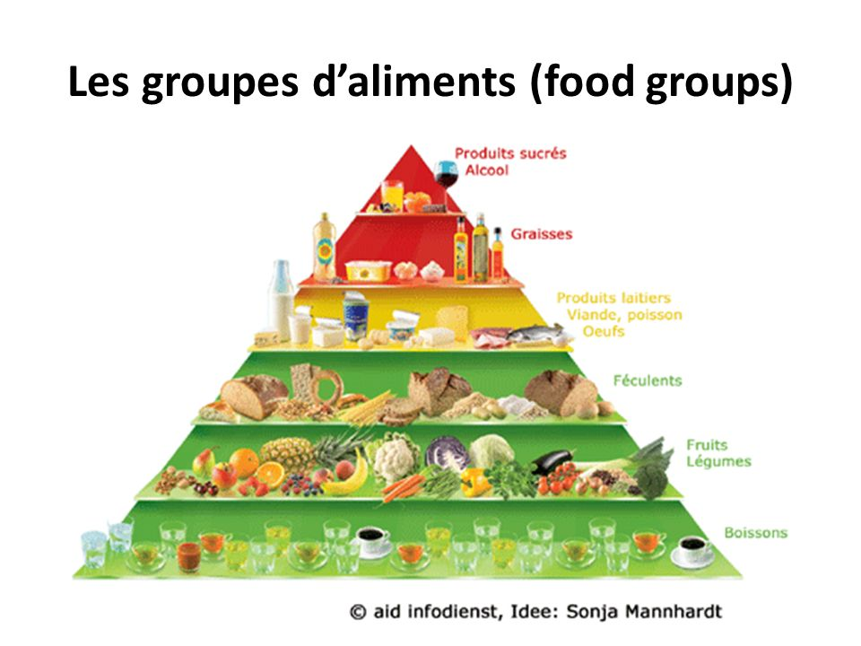 Les groupes d'aliments (food groups)