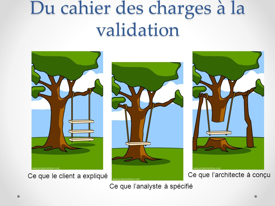 Du cahier des charges à la validation