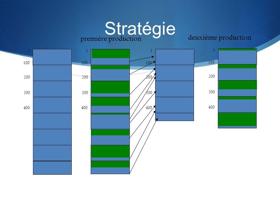 Stratégie deuxième production première production 1 1 1 1 100 100 100