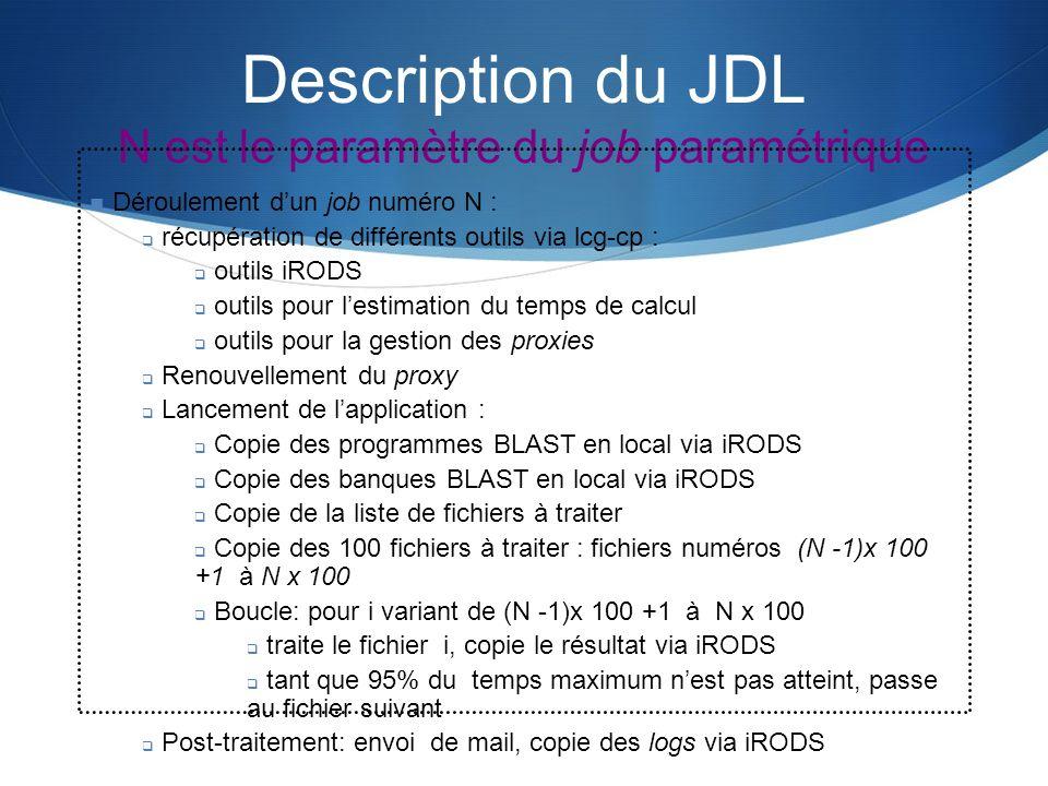 Description du JDL N est le paramètre du job paramétrique
