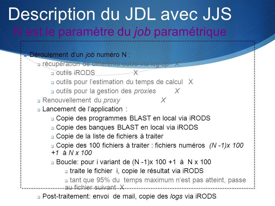 Description du JDL avec JJS N est le paramètre du job paramétrique