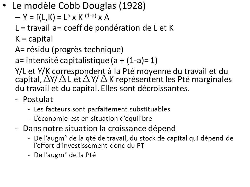 Le modèle Cobb Douglas (1928)
