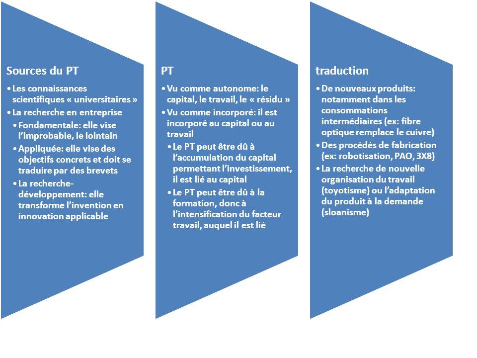 Sources du PT PT traduction