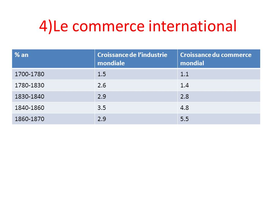 4)Le commerce international
