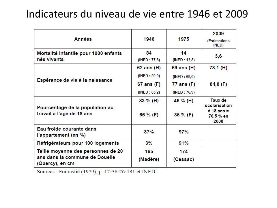 Indicateurs du niveau de vie entre 1946 et 2009