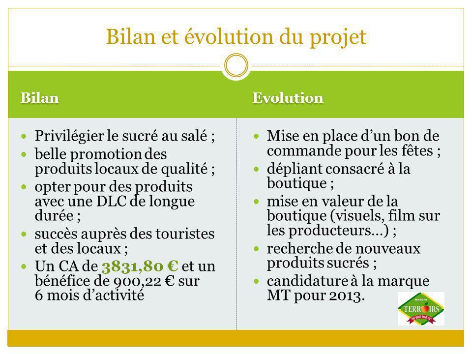 Bilan et évolution du projet