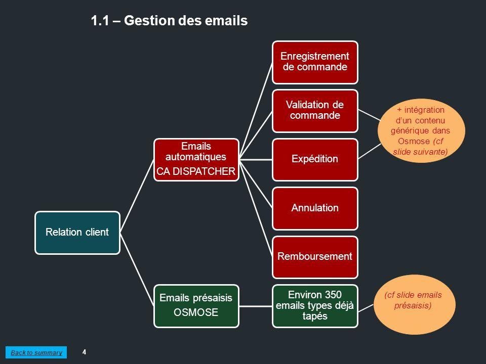 1.1 – Gestion des emails Relation client. Emails automatiques. CA DISPATCHER. Enregistrement de commande.