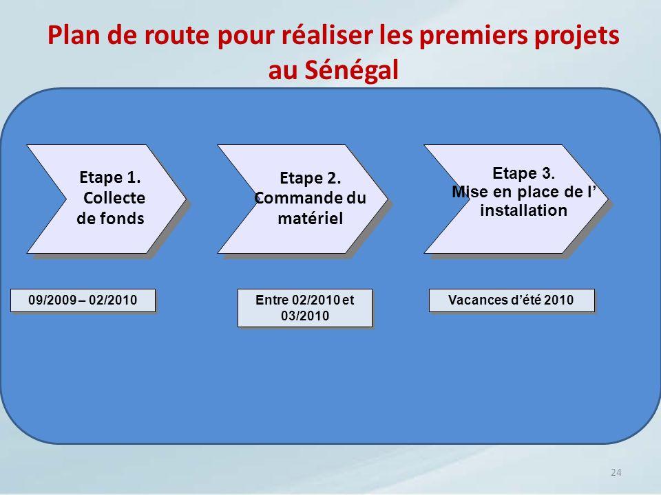 Plan de route pour réaliser les premiers projets au Sénégal