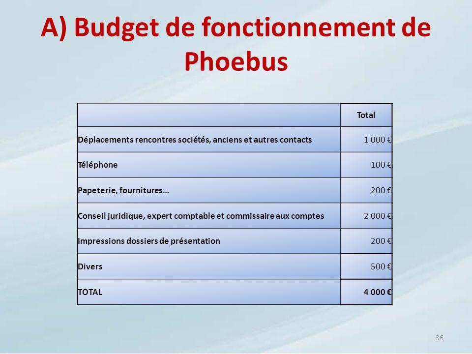 A) Budget de fonctionnement de Phoebus