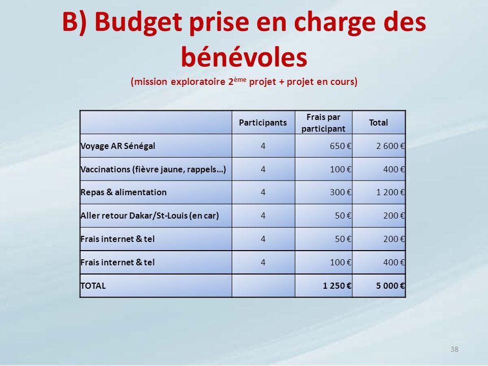 B) Budget prise en charge des bénévoles (mission exploratoire 2ème projet + projet en cours)
