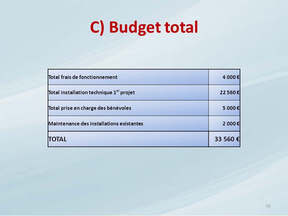 C) Budget total TOTAL 33 560 € Total frais de fonctionnement 4 000 €