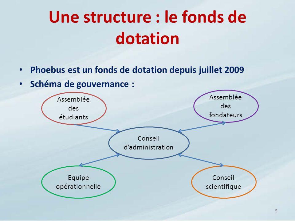 Une structure : le fonds de dotation