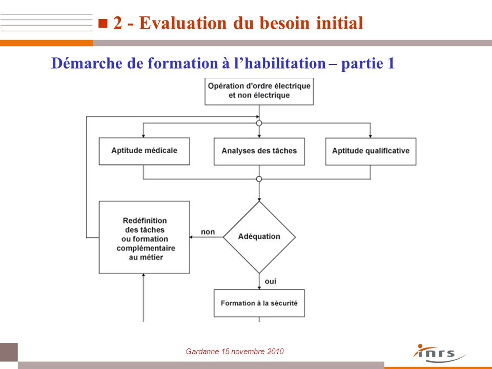 2 - Evaluation du besoin initial