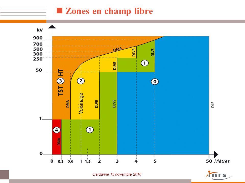 Zones en champ libre