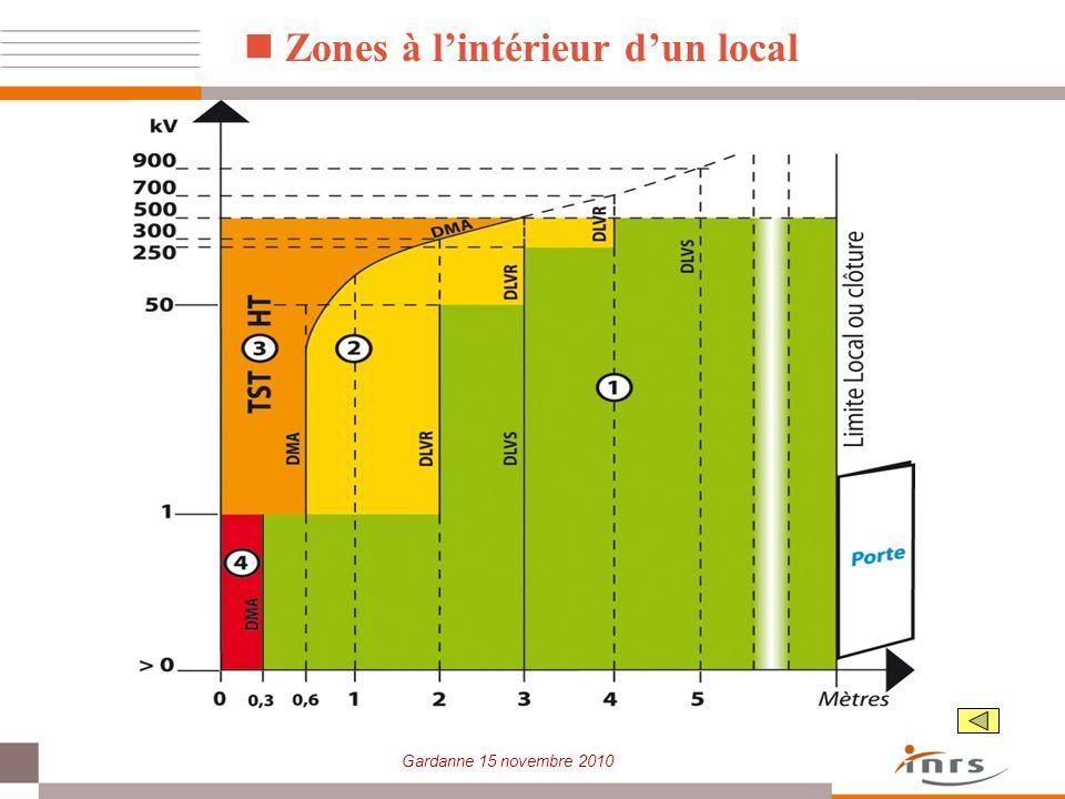 Zones à l'intérieur d'un local